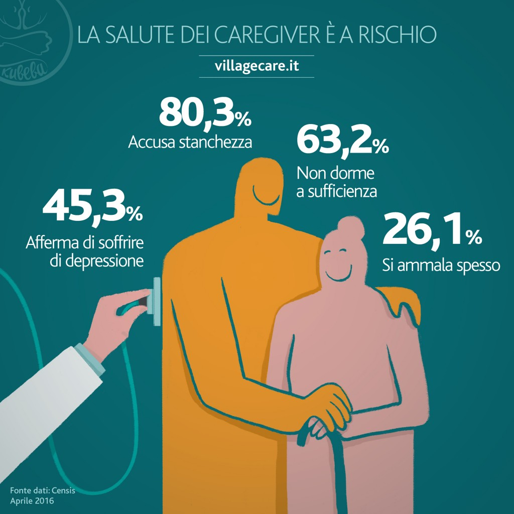 infografiche alzheimer -la salute del caregiver